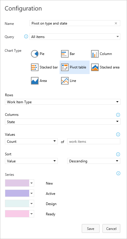 Status and trend work item, query-based charts - Azure DevOps ...