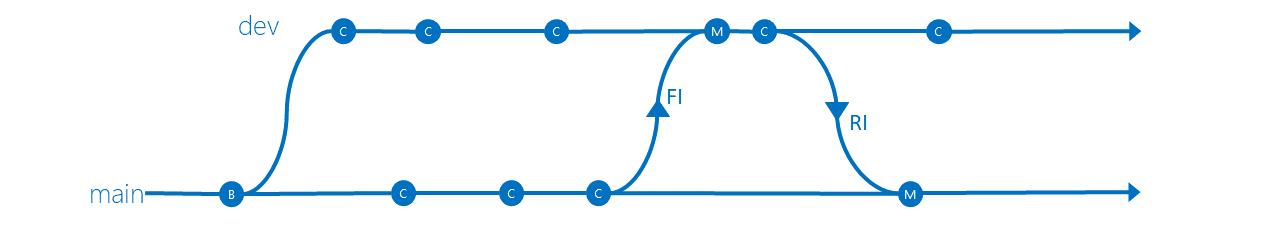 Developer Isolation branching strategy