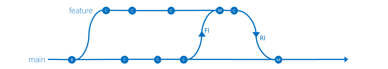 Feature Isolation branching strategy