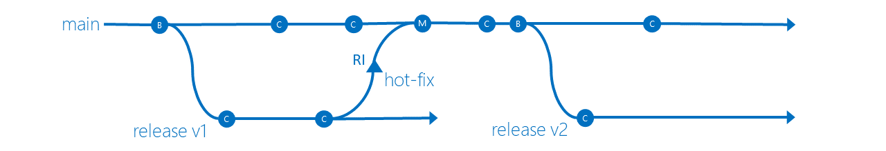 Release Isolation branching strategy