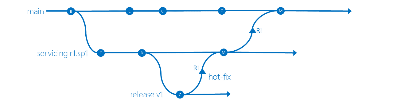 Service Release Isolation branching strategy