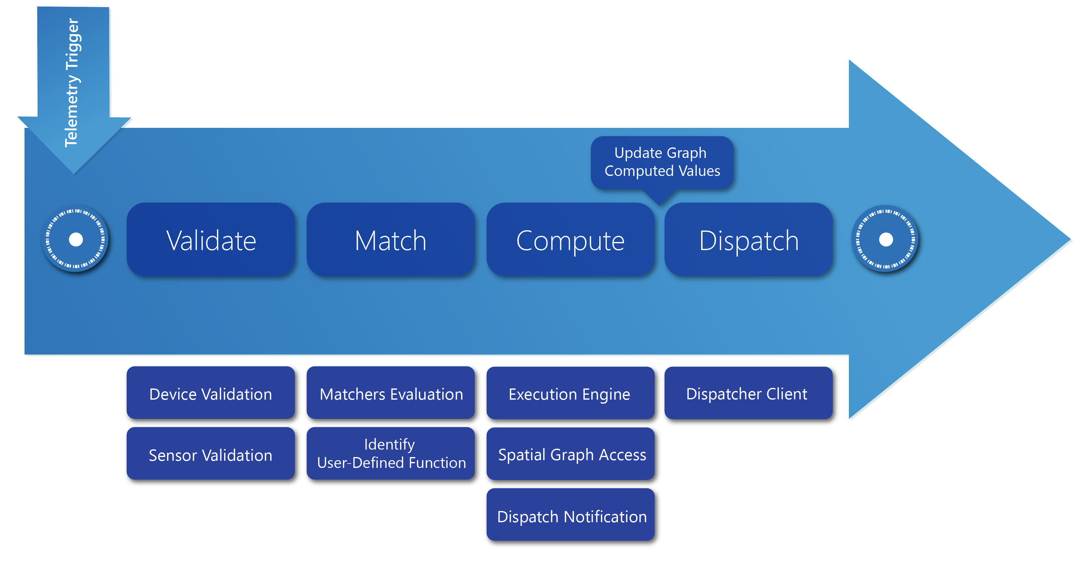 Data processing and user-defined functions with Azure