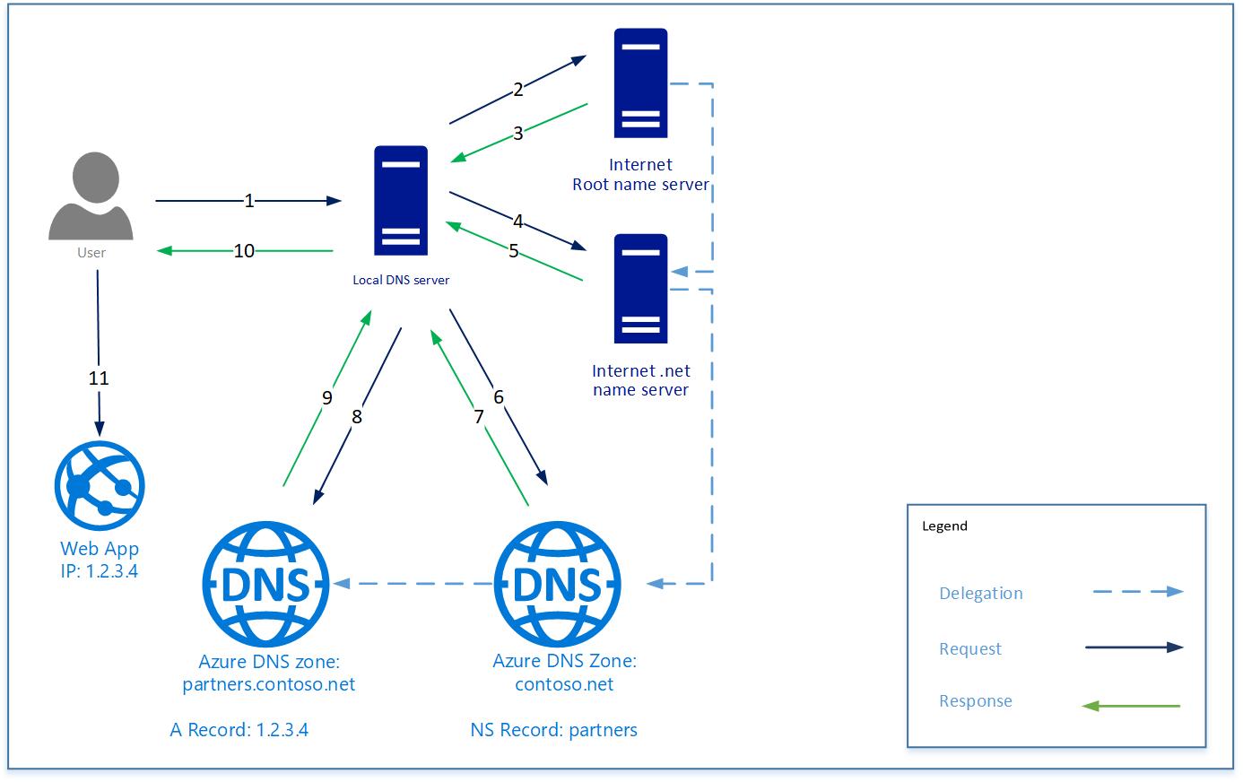 Azure DNS delegation overview | Microsoft Docs