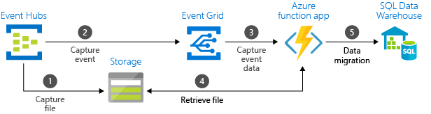 Send Event Hubs data to data warehouse - Event Grid