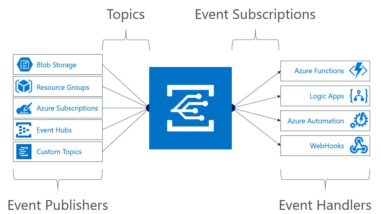 イベントグリッド機能モデル