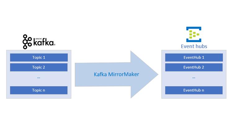 Use Apache Kafka MirrorMaker - Azure Event Hubs | Microsoft Docs