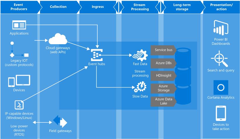 Microsoft Azure Event Grid Part 3