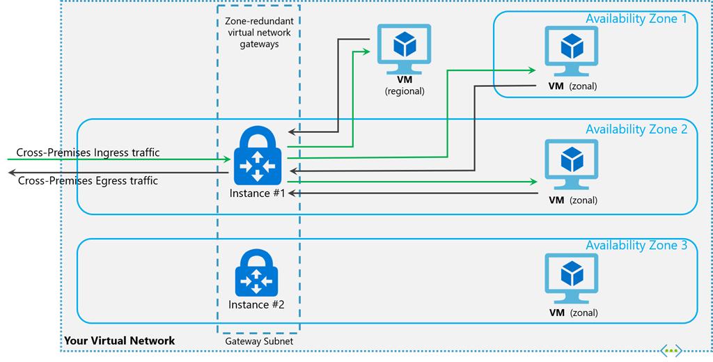 About ExpressRoute virtual network gateways - Azure
