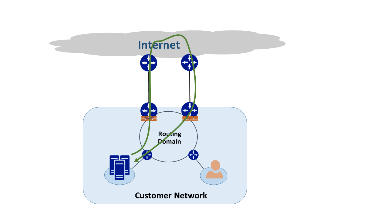 Asymmetric routing - Azure ExpressRoute | Microsoft Docs