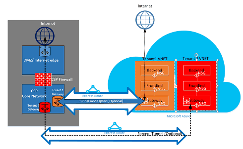 Azure ExpressRoute for Cloud Solution Providers   Microsoft Docs