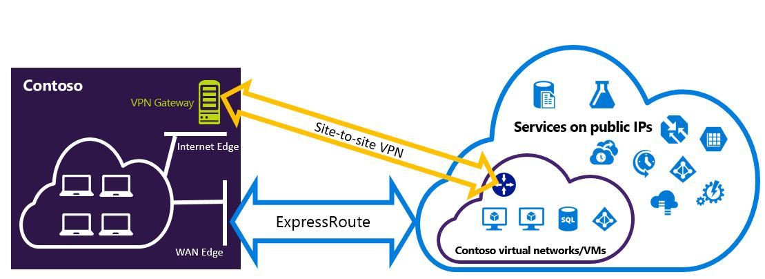 Configure ExpressRoute and Site-to-Site VPN connections - coexist
