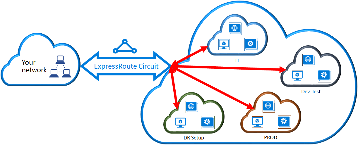Link a virtual network to an ExpressRoute circuit: PowerShell ...