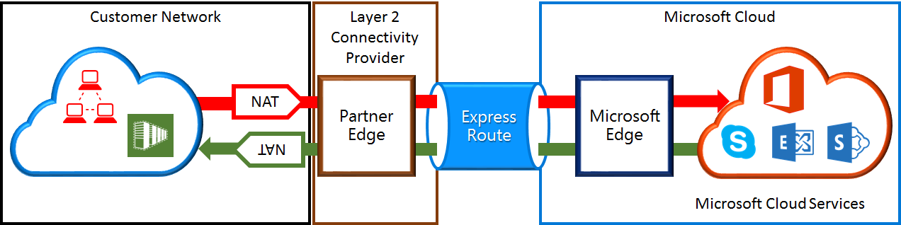 NAT requirements for ExpressRoute circuits   Microsoft Docs