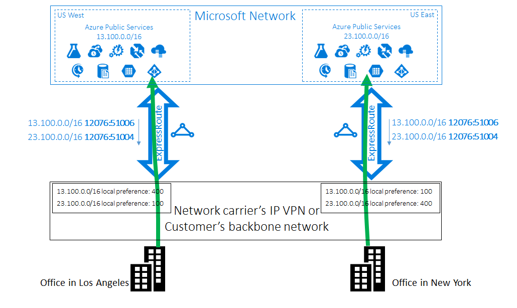 Optimize routing - ExpressRoute circuits: Azure | Microsoft Docs