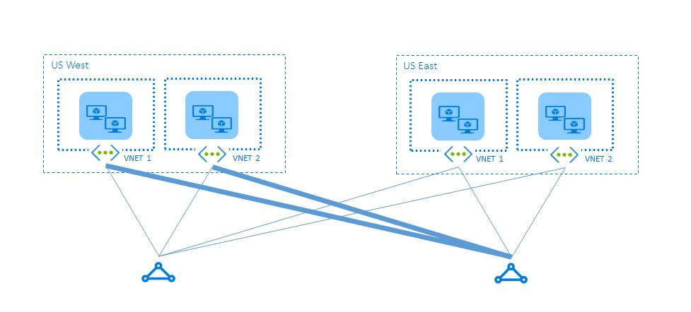Optimize routing - ExpressRoute circuits: Azure | Microsoft Docs