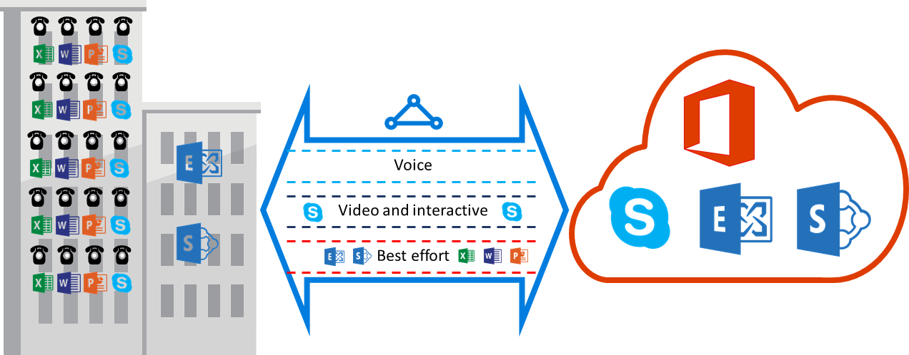 QoS requirements - ExpressRoute: Azure | Microsoft Docs