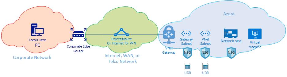 Troubleshoot virtual network performance: Azure | Microsoft Docs
