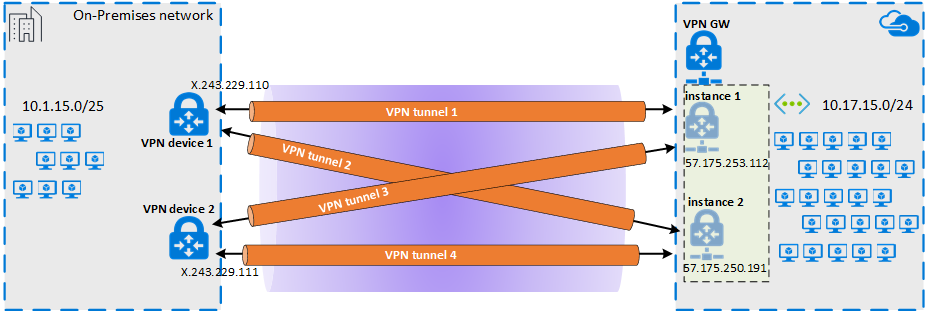 Configure a site-to-site VPN over Microsoft peering