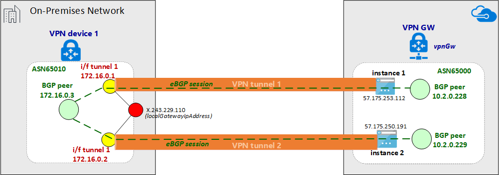 Configure a site-to-site VPN over Microsoft peering - ExpressRoute