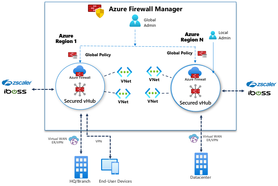 firewall-manager