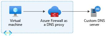 D N S proxy configuration using a custom D N S server.