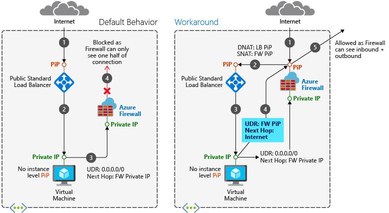 Integrate Azure Firewall with Azure Standard Load Balancer