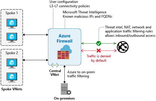 What is Azure Firewall? | Microsoft Docs