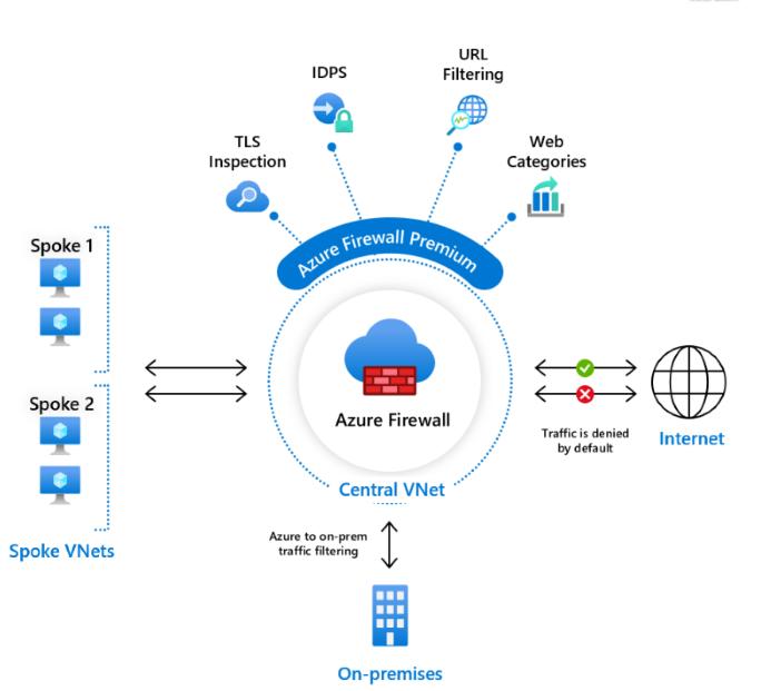 Azure Firewall Premium overview diagram