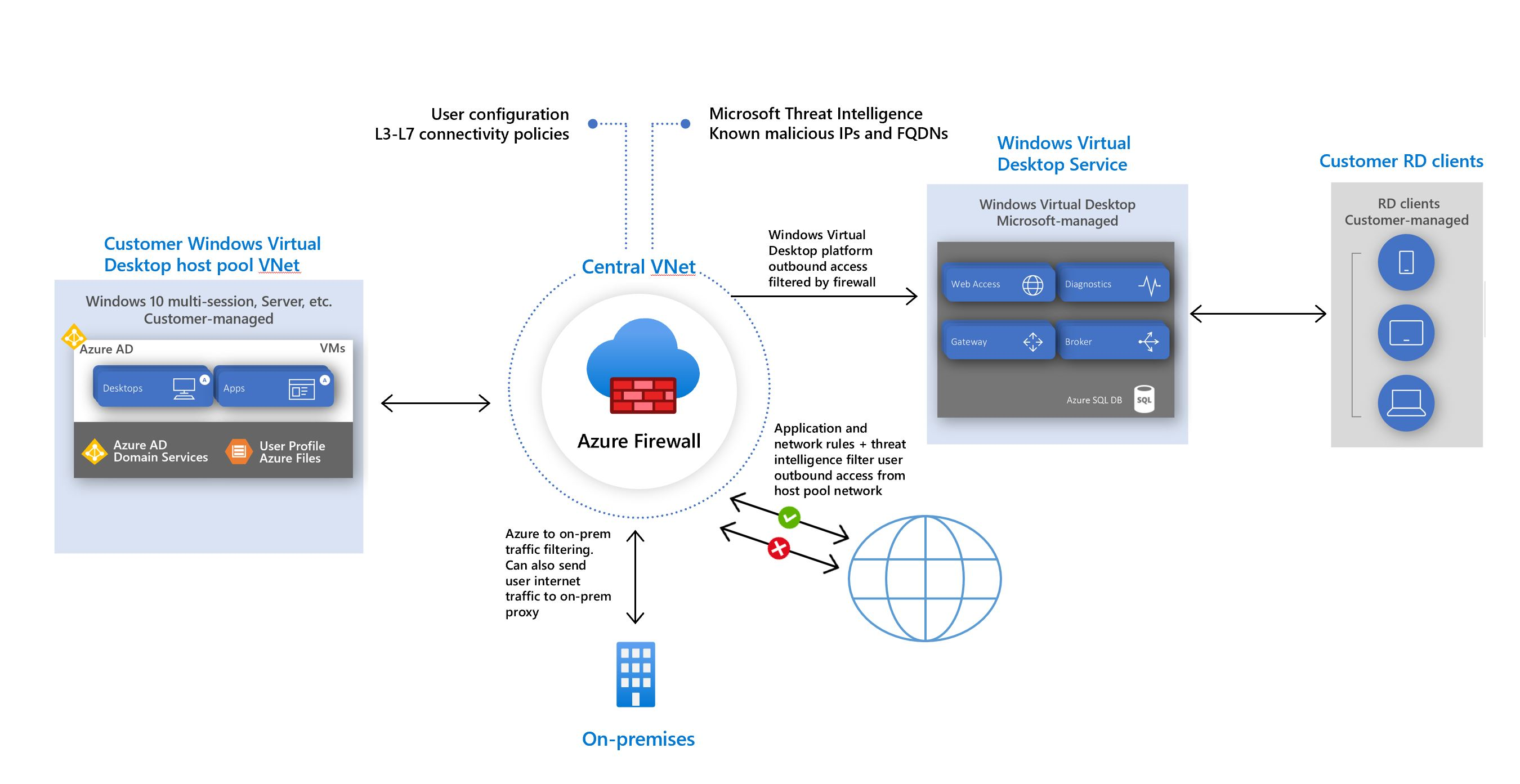 Windows Virtual Desktop architecture