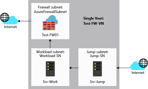 Tutorial: Deploy and configure Azure Firewall using the Azure portal