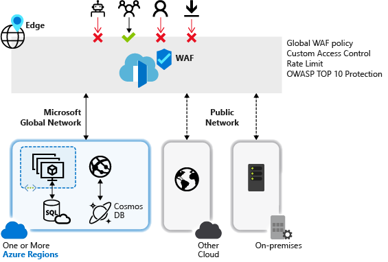 What is Azure web application firewall for Azure Front Door