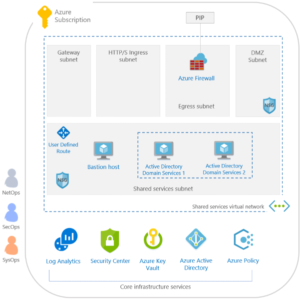 Samples - ISO 27001 Shared Services blueprint - Overview - Azure