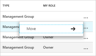 How to change, delete, or manage your management groups