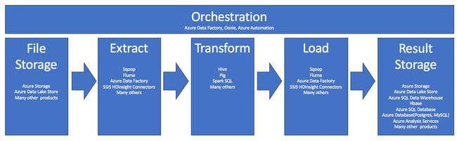 Extract, transform, and load (ETL) at Scale - Azure