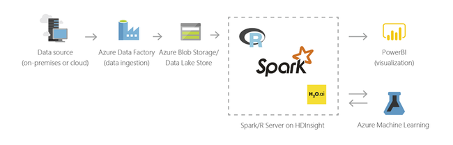 What are the Apache Hadoop and Apache Spark technology stack