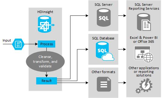 Using Apache Hive as an    ETL    Tool  Azure HDInsight