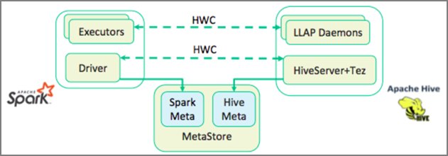 Integrate Apache Spark and Apache Hive with the Hive