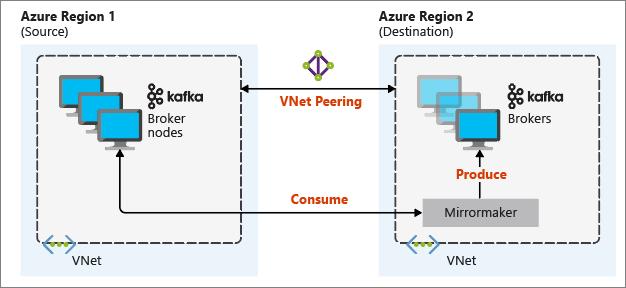 Mirror Apache Kafka topics - Azure HDInsight | Microsoft Docs