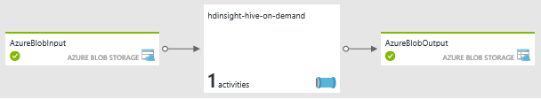 Azure Data Factory HDInsight on-demand Hive activity pipeline diagram