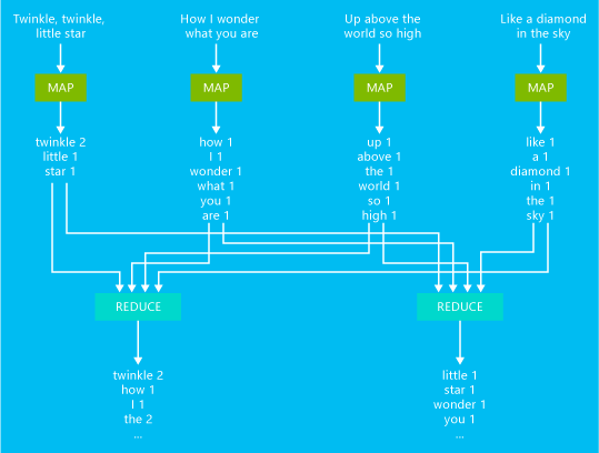 Develop Python streaming MapReduce jobs with HDInsight Azure