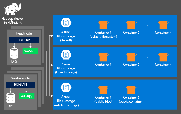 Query data from HDFS-compatible Azure storage - Azure