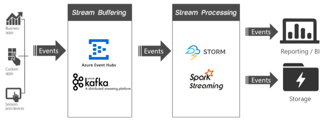 Streaming at scale in Azure HDInsight | Microsoft Docs