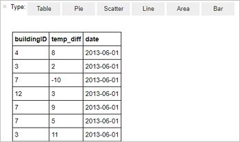 Tutorial: Load data and run queries on an Apache Spark