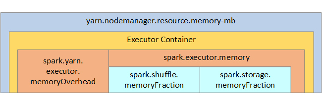 Optimize Spark jobs for performance - Azure HDInsight