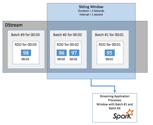Spark Streaming in Azure HDInsight | Microsoft Docs