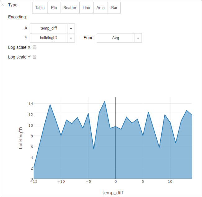 Use Apache Spark to analyze data in Azure Data Lake Storage