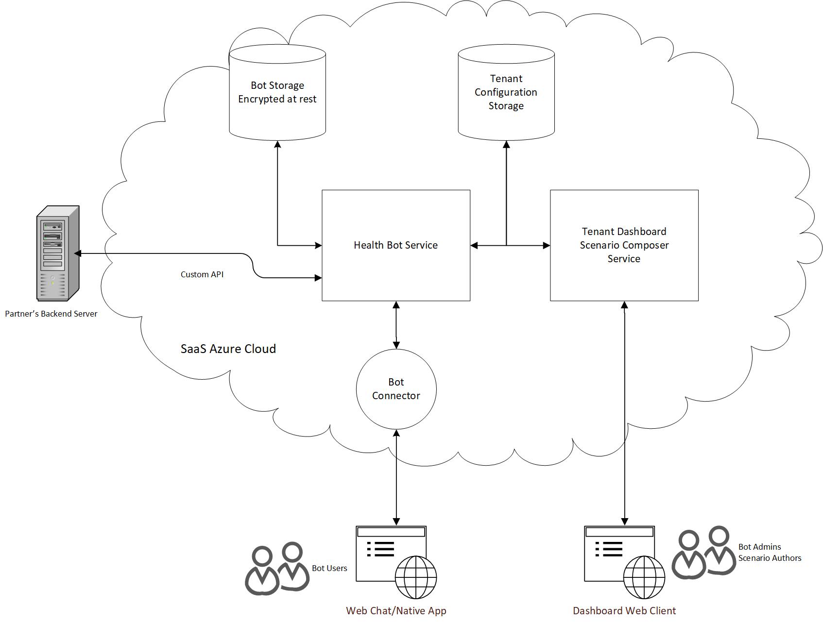 Overview - Health Bot | Microsoft Docs