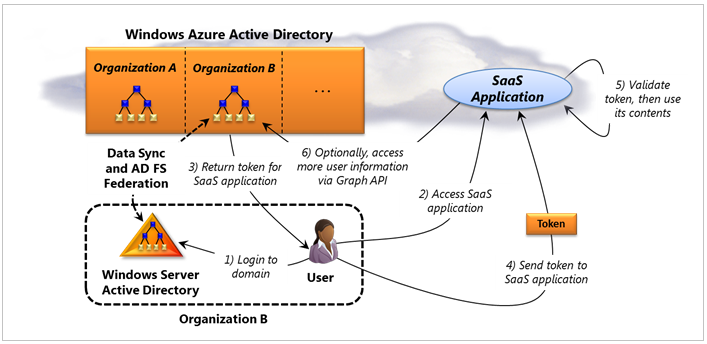 Azure Active Directory in Virtual Machine