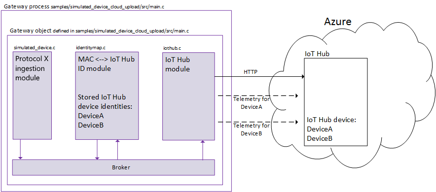Microsoft Azure IoT Edge Part 2: Connecting to the Cloud
