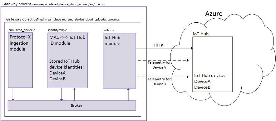 Microsoft's IoT Edge - Gateway Process